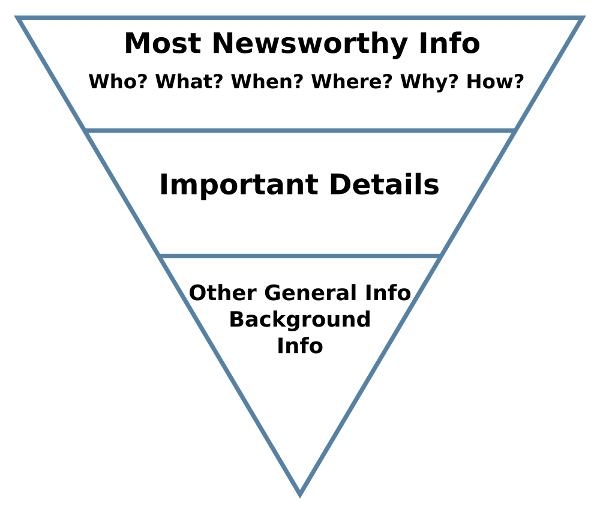 The inverted pyramid has the most newsworthy info –i.e. the who, what, when, where and why – right at the top, followed by the most important details –and then other general information and background info.